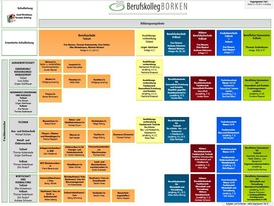 Technik/ Naturwissenschaften Gesundheit/ Erziehung und Soziales Wirtschaft und Verwaltung Berufsschulklassen