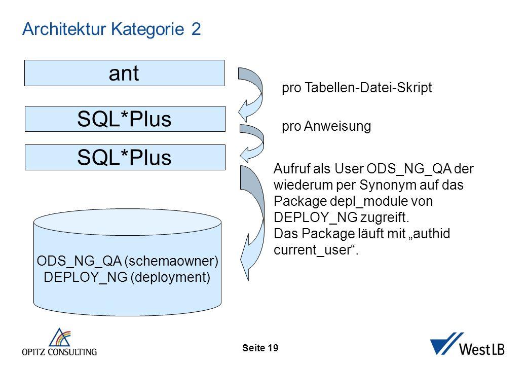 Seite 19 Architektur Kategorie 2 ODS_NG_QA (schemaowner) DEPLOY_NG (deployment) ant SQL*Plus pro Tabellen-Datei-Skript Aufruf als User ODS_NG_QA der w