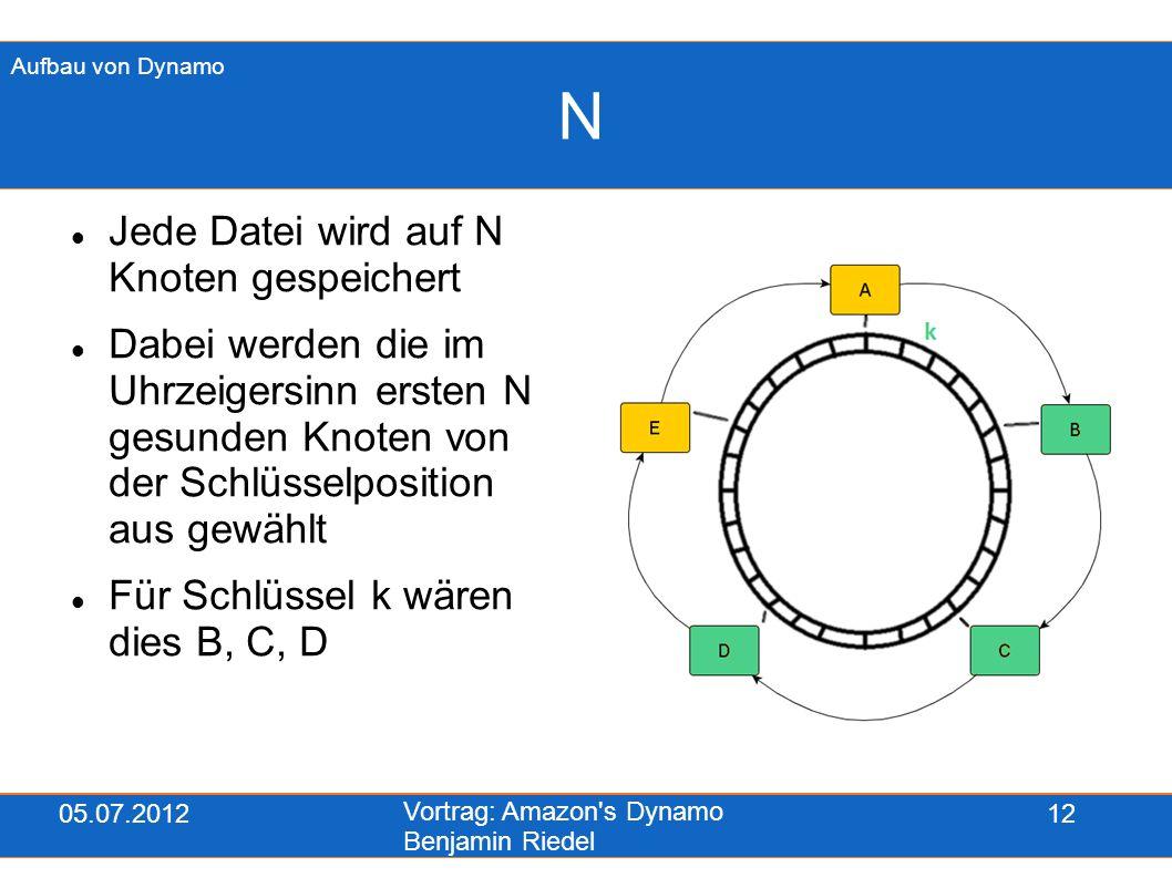05.07.2012 Vortrag: Amazon's Dynamo Benjamin Riedel 12 N Jede Datei wird auf N Knoten gespeichert Dabei werden die im Uhrzeigersinn ersten N gesunden