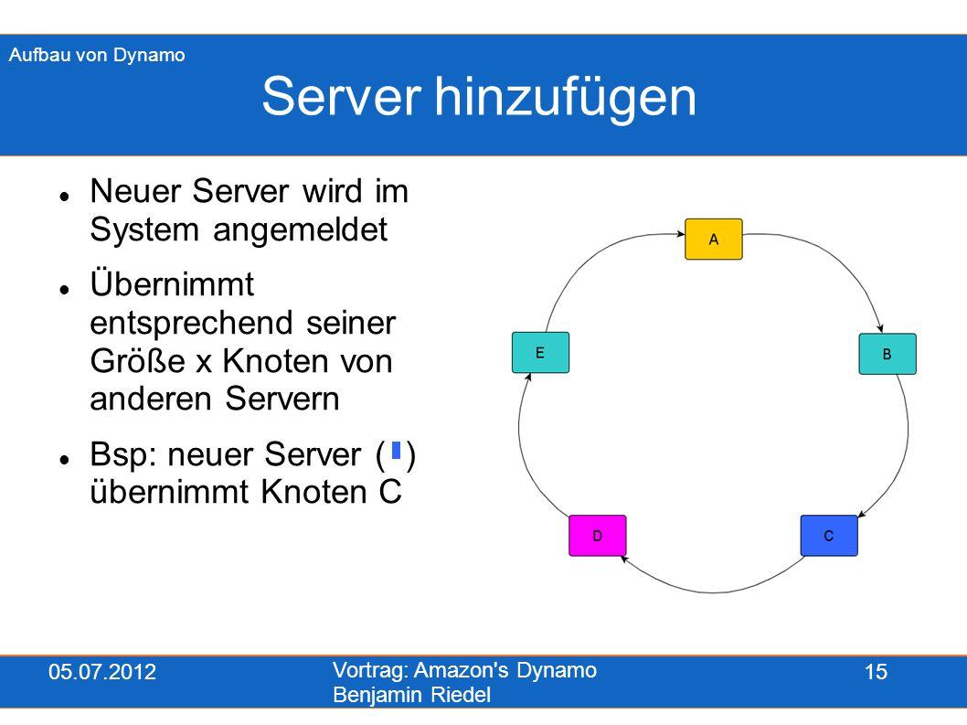 05.07.2012 Vortrag: Amazon's Dynamo Benjamin Riedel 15 Server hinzufügen Neuer Server wird im System angemeldet Übernimmt entsprechend seiner Größe x