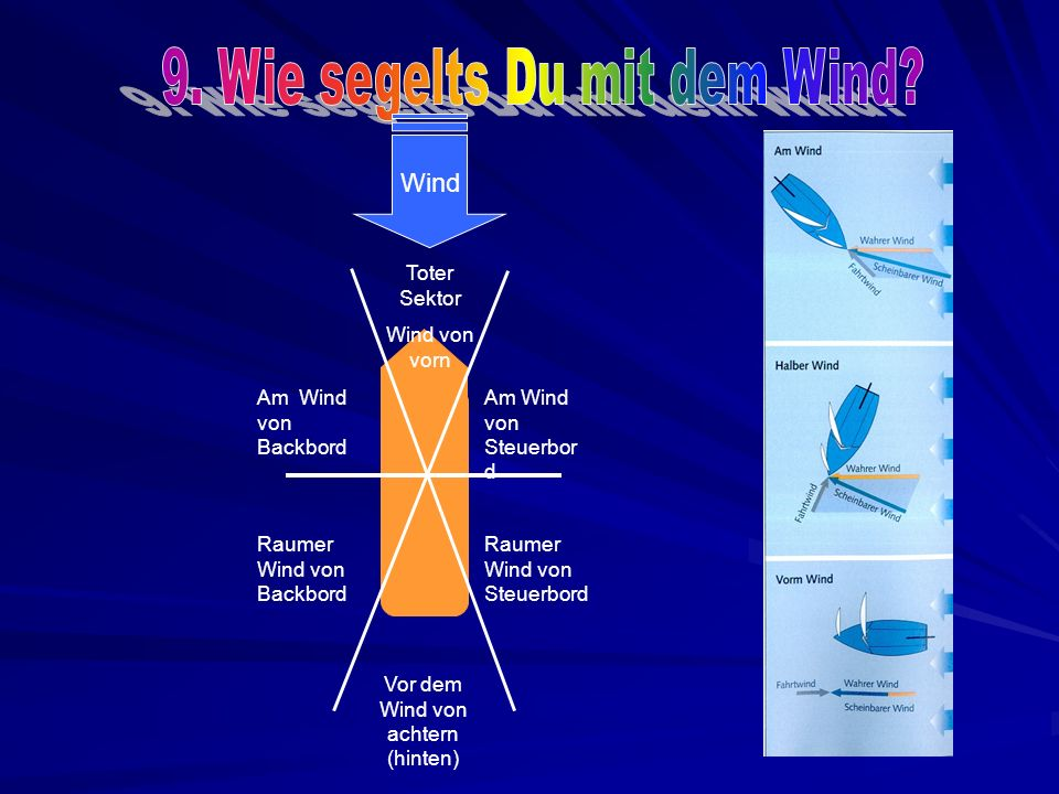 Vor dem Wind von achtern (hinten) Am Wind von Steuerbor d Am Wind von Backbord Raumer Wind von Steuerbord Raumer Wind von Backbord Toter Sektor Wind von vorn Wind