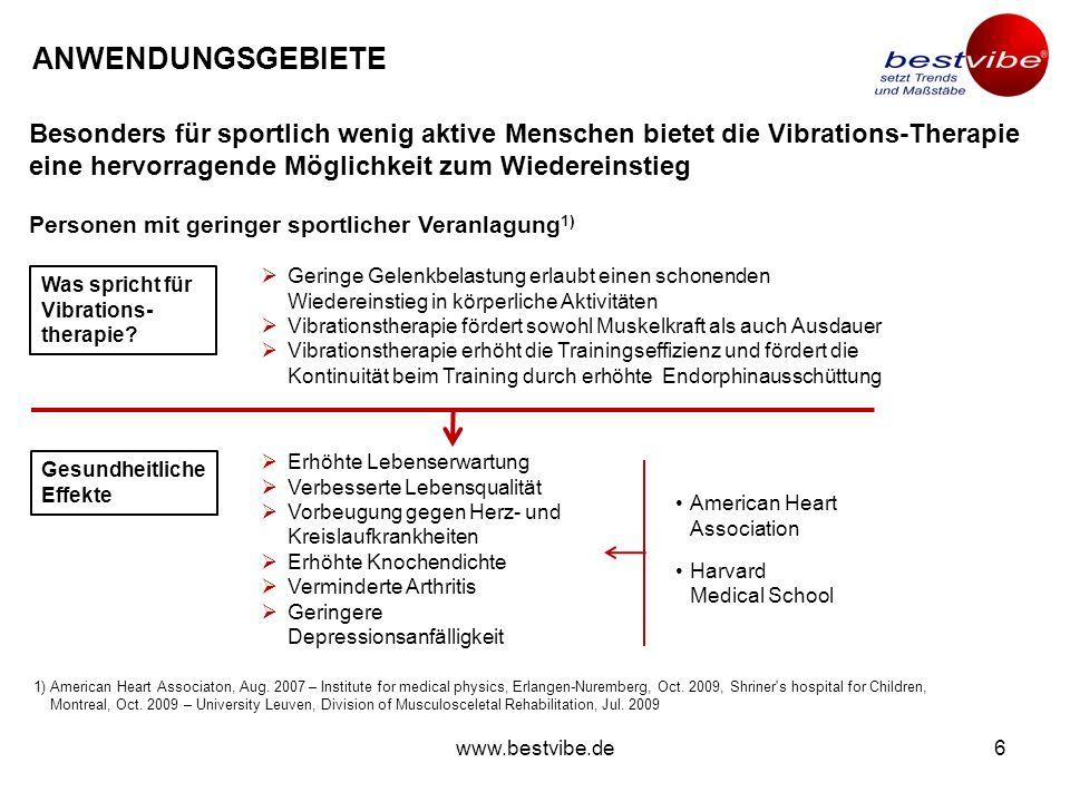 www.bestvibe.de6 ANWENDUNGSGEBIETE Besonders für sportlich wenig aktive Menschen bietet die Vibrations-Therapie eine hervorragende Möglichkeit zum Wiedereinstieg Personen mit geringer sportlicher Veranlagung 1) Was spricht für Vibrations- therapie.