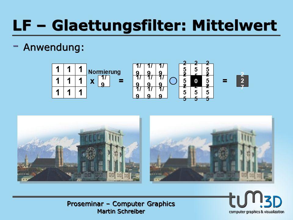 Proseminar – Computer Graphics Martin Schreiber computer graphics & visualization POGPULFFT LF – Glaettungsfilter: Mittelwert - Anwendung: 111 111 111 1/ 9 Normierung 255255 255255 255255 255255 0 255255 255255 255255 255255 x 1/ 9 == 227227