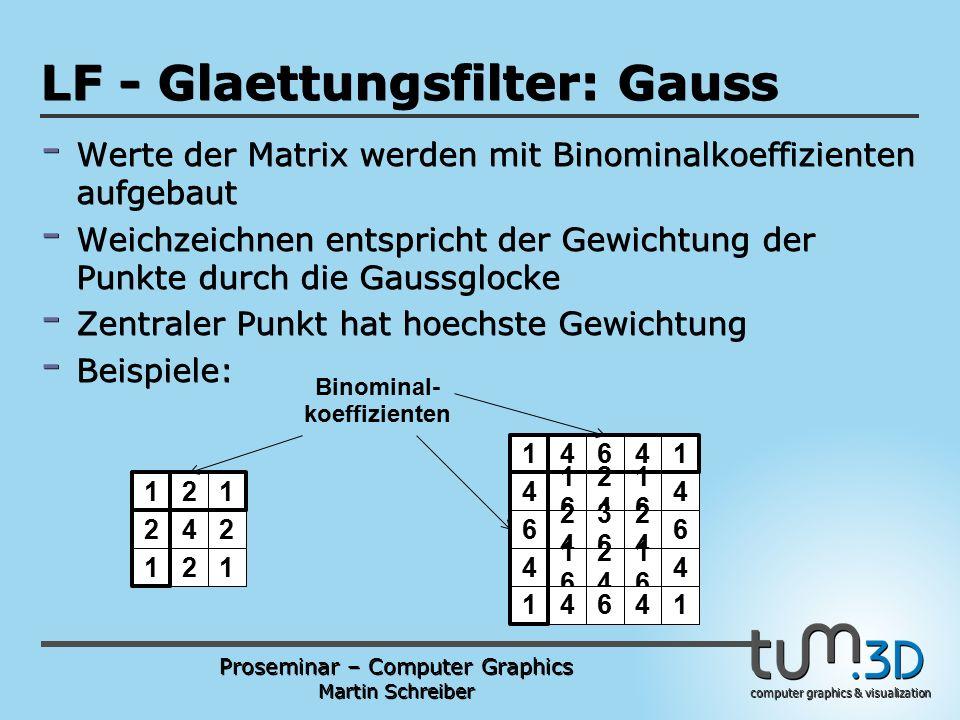 Proseminar – Computer Graphics Martin Schreiber computer graphics & visualization POGPULFFT LF - Glaettungsfilter: Gauss - Werte der Matrix werden mit Binominalkoeffizienten aufgebaut - Weichzeichnen entspricht der Gewichtung der Punkte durch die Gaussglocke - Zentraler Punkt hat hoechste Gewichtung - Beispiele: 14641 4 1616 2424 1616 4 6 2424 3636 2424 6 4 1616 2424 1616 4 14641 121 242 121 Binominal- koeffizienten