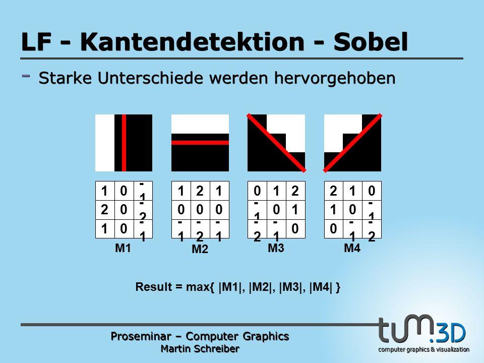 Proseminar – Computer Graphics Martin Schreiber computer graphics & visualization POGPULFFT LF - Kantendetektion - Sobel - Starke Unterschiede werden hervorgehoben -1 0 -2-2 0 -1 0 1 2 1 12 00 -1 -2-2 1 0 -1 01 -1 0 -2-2 -1 2 1 0 21 10 0 -1 0 -1 -2-2 M1 M2 M3M4 Result = max{ |M1|, |M2|, |M3|, |M4| }