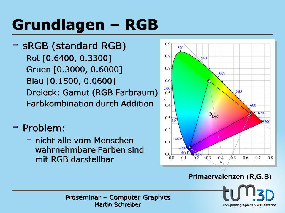 Proseminar – Computer Graphics Martin Schreiber computer graphics & visualization POGPULFFT Grundlagen – RGB - sRGB (standard RGB) Rot [0.6400, 0.3300] Gruen [0.3000, 0.6000] Blau [0.1500, 0.0600] Dreieck: Gamut (RGB Farbraum) Farbkombination durch Addition - Problem: - nicht alle vom Menschen wahrnehmbare Farben sind mit RGB darstellbar Primaervalenzen (R,G,B)