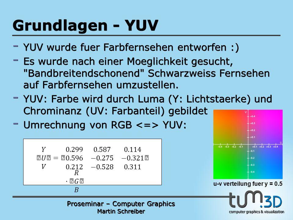 Proseminar – Computer Graphics Martin Schreiber computer graphics & visualization POGPULFFT Grundlagen - YUV - YUV wurde fuer Farbfernsehen entworfen :) - Es wurde nach einer Moeglichkeit gesucht, Bandbreitendschonend Schwarzweiss Fernsehen auf Farbfernsehen umzustellen.
