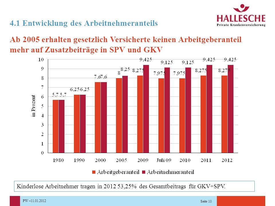 PW –11.01.2012 Seite 10 4.1 Entwicklung des Arbeitnehmeranteils Ab 2005 erhalten gesetzlich Versicherte keinen Arbeitgeberanteil mehr auf Zusatzbeiträge in SPV und GKV Kinderlose Arbeitnehmer tragen in 2012 53,25% des Gesamtbeitrags für GKV+SPV.