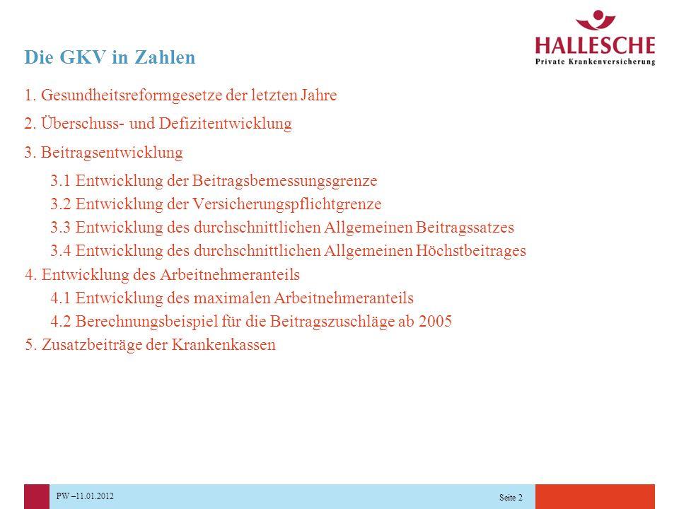 PW –11.01.2012 Seite 2 Die GKV in Zahlen 1. Gesundheitsreformgesetze der letzten Jahre 2. Überschuss- und Defizitentwicklung 3. Beitragsentwicklung 3.
