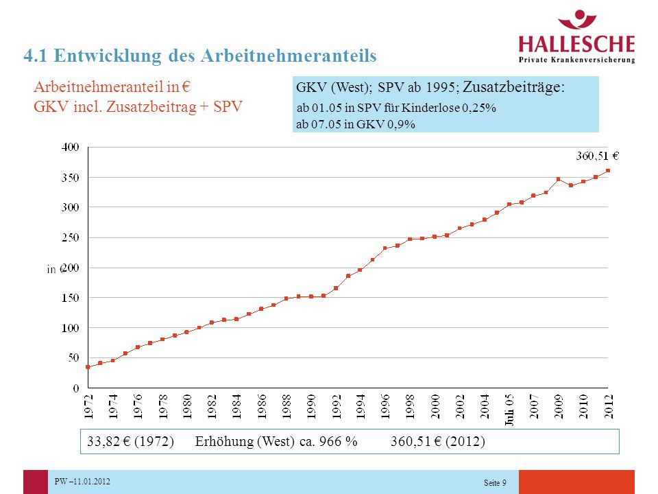PW –11.01.2012 Seite 9 33,82 € (1972) Erhöhung (West) ca. 966 % 360,51 € (2012) Arbeitnehmeranteil in € GKV incl. Zusatzbeitrag + SPV GKV (West); SPV