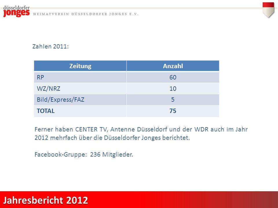 Zahlen 2011: ZeitungAnzahl RP60 WZ/NRZ10 Bild/Express/FAZ5 TOTAL75 Ferner haben CENTER TV, Antenne Düsseldorf und der WDR auch im Jahr 2012 mehrfach über die Düsseldorfer Jonges berichtet.