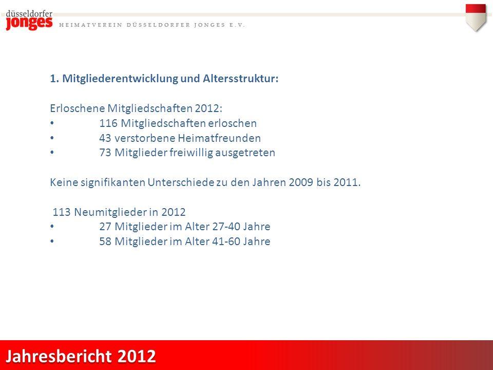 1. Mitgliederentwicklung und Altersstruktur: Erloschene Mitgliedschaften 2012: 116 Mitgliedschaften erloschen 43 verstorbene Heimatfreunden 73 Mitglie