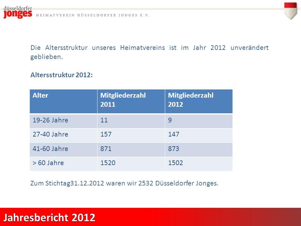 Die Altersstruktur unseres Heimatvereins ist im Jahr 2012 unverändert geblieben.