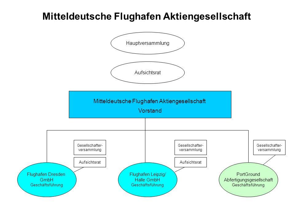 Mitteldeutsche Flughafen Aktiengesellschaft Vorstand Mitteldeutsche Flughafen Aktiengesellschaft Flughafen Dresden GmbH Geschäftsführung Flughafen Lei