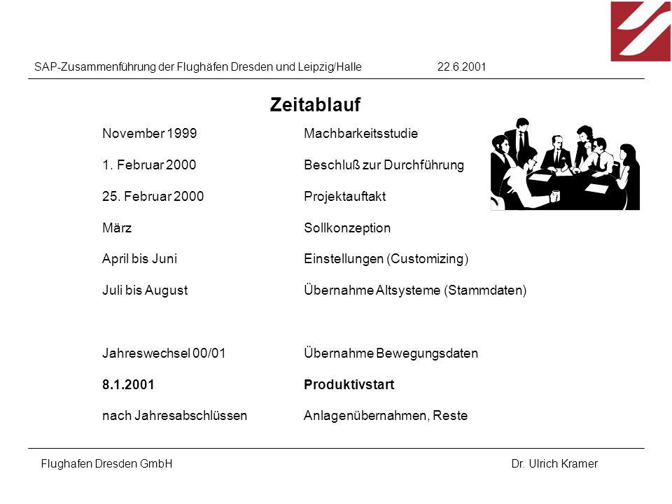 22.6.2001SAP-Zusammenführung der Flughäfen Dresden und Leipzig/Halle Flughafen Dresden GmbHDr. Ulrich Kramer November 1999Machbarkeitsstudie 1. Februa