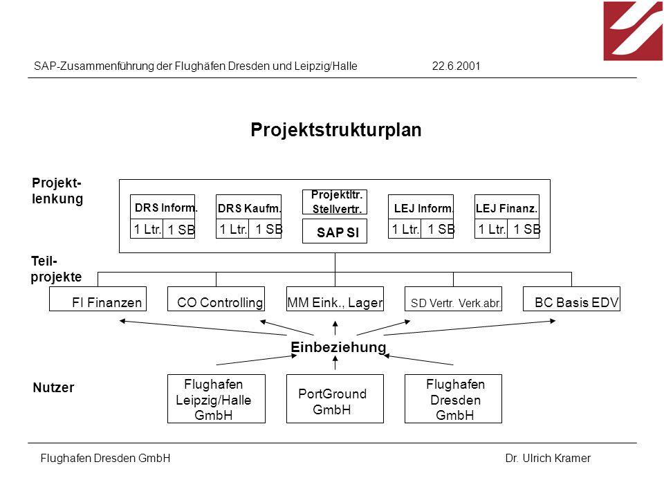 22.6.2001SAP-Zusammenführung der Flughäfen Dresden und Leipzig/Halle Flughafen Dresden GmbHDr. Ulrich Kramer Projekt- lenkung Teil- projekte Nutzer Pr