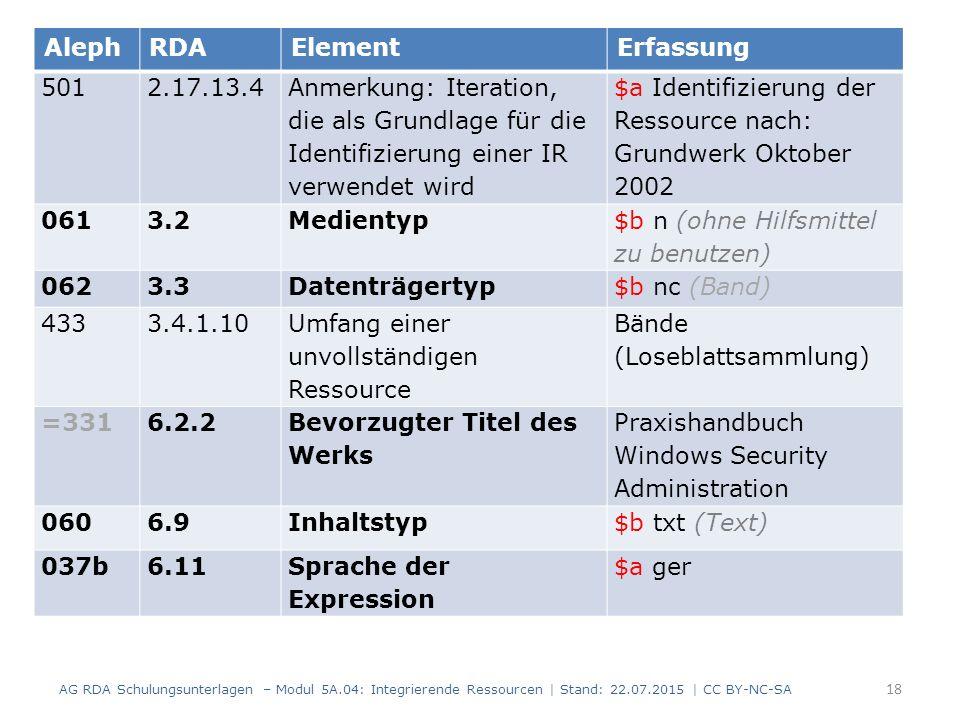 18 AG RDA Schulungsunterlagen – Modul 5A.04: Integrierende Ressourcen | Stand: 22.07.2015 | CC BY-NC-SA AlephRDAElementErfassung 501 2.17.13.4 Anmerkung: Iteration, die als Grundlage für die Identifizierung einer IR verwendet wird $a Identifizierung der Ressource nach: Grundwerk Oktober 2002 061 3.2Medientyp $b n (ohne Hilfsmittel zu benutzen) 062 3.3Datenträgertyp $b nc (Band) 433 3.4.1.10 Umfang einer unvollständigen Ressource Bände (Loseblattsammlung) =331 6.2.2 Bevorzugter Titel des Werks Praxishandbuch Windows Security Administration 060 6.9Inhaltstyp$b txt (Text) 037b6.11Sprache der Expression $a ger