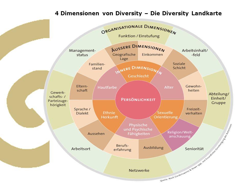 4 Dimensionen von Diversity – Die Diversity Landkarte