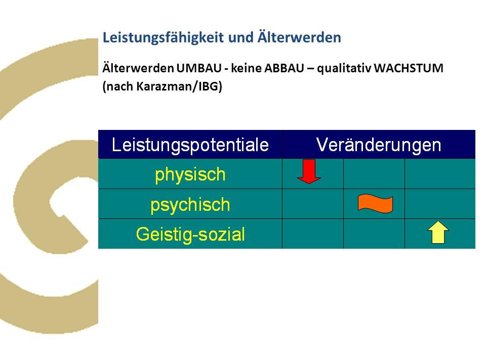 Leistungsfähigkeit und Älterwerden Älterwerden UMBAU - keine ABBAU – qualitativ WACHSTUM (nach Karazman/IBG)