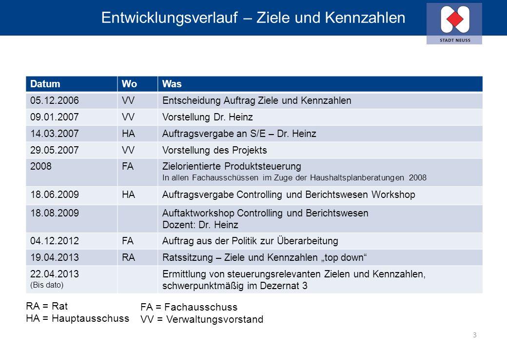 Entwicklungsverlauf – Ziele und Kennzahlen DatumWoWas 05.12.2006VVEntscheidung Auftrag Ziele und Kennzahlen 09.01.2007VVVorstellung Dr.