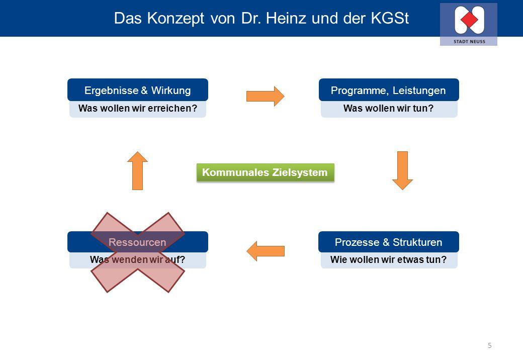 Vom Konzept zur Umsetzung (bottom up) Ziele und Kennzahlen – Vorgabe Struktur (2009) Umsetzung der Verwaltung 6