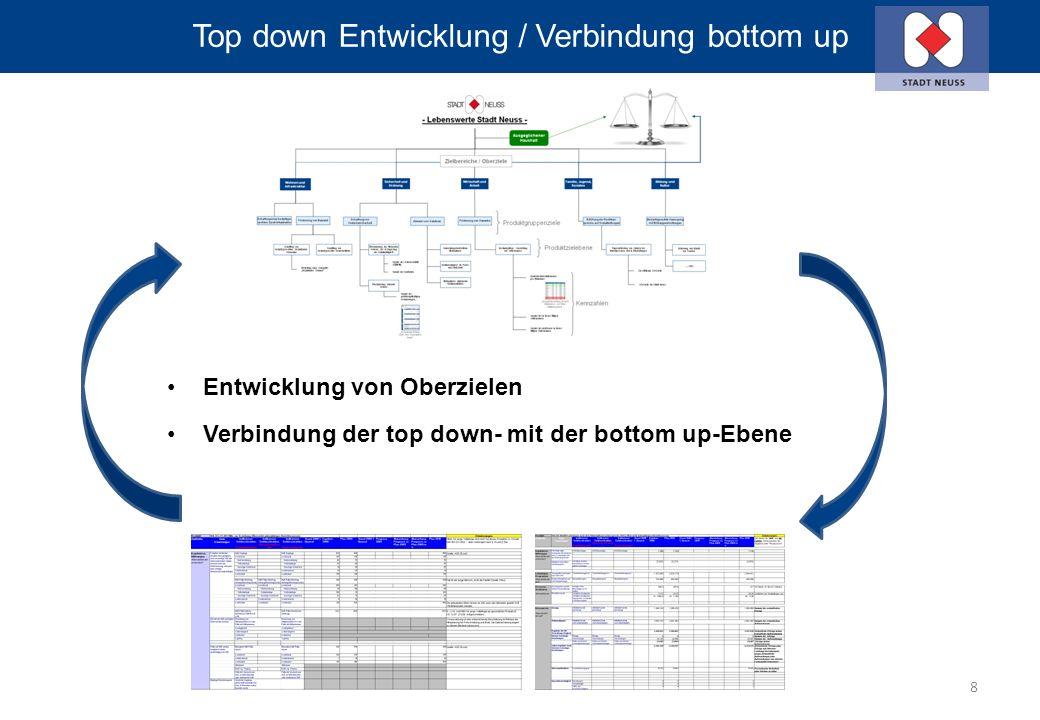 Top down Entwicklung / Verbindung bottom up Entwicklung von Oberzielen Verbindung der top down- mit der bottom up-Ebene 8