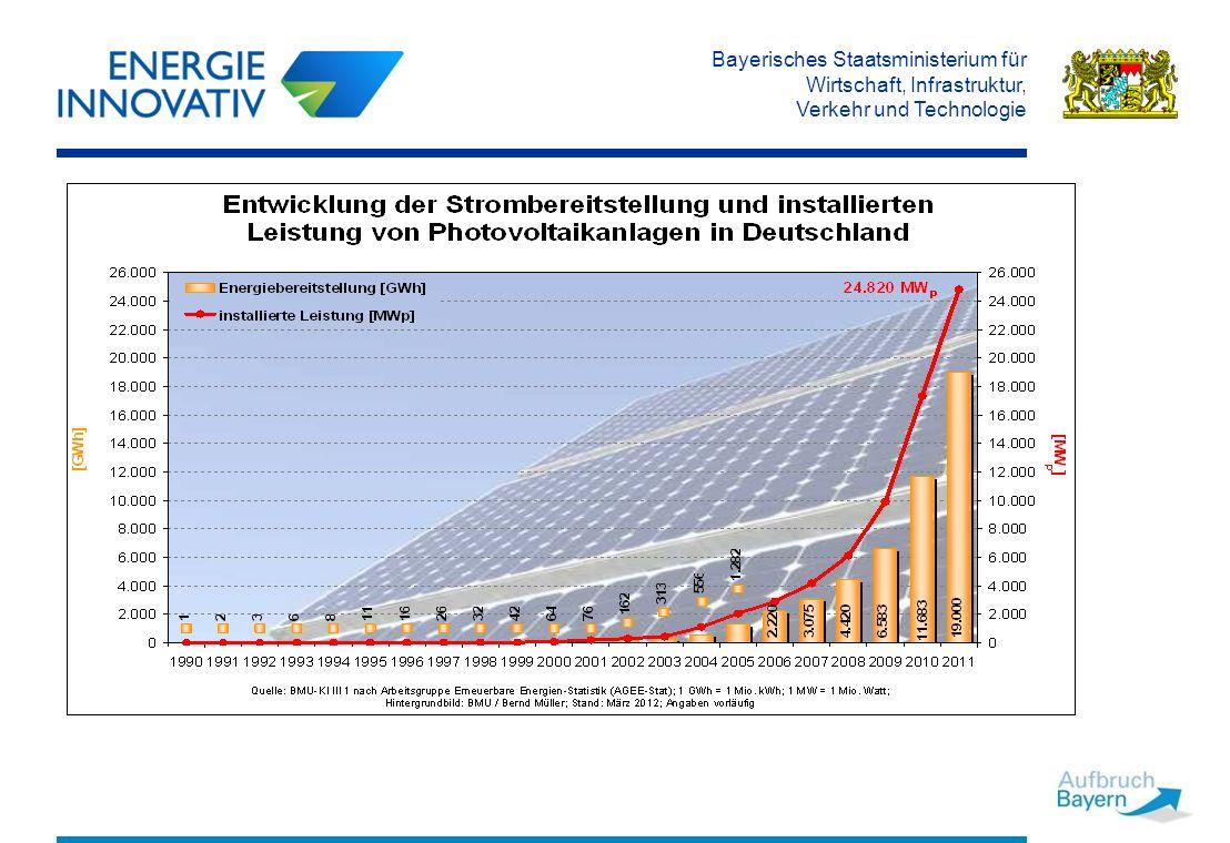 Bayerisches Staatsministerium für Wirtschaft, Infrastruktur, Verkehr und Technologie