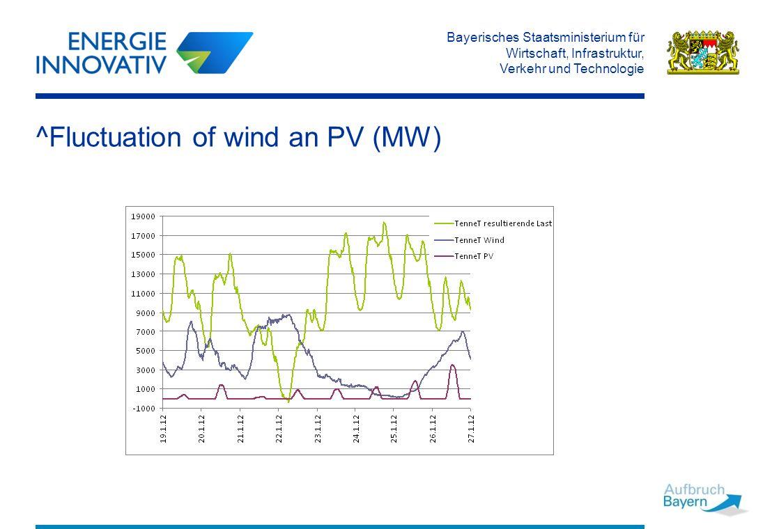 Bayerisches Staatsministerium für Wirtschaft, Infrastruktur, Verkehr und Technologie ^Fluctuation of wind an PV (MW)