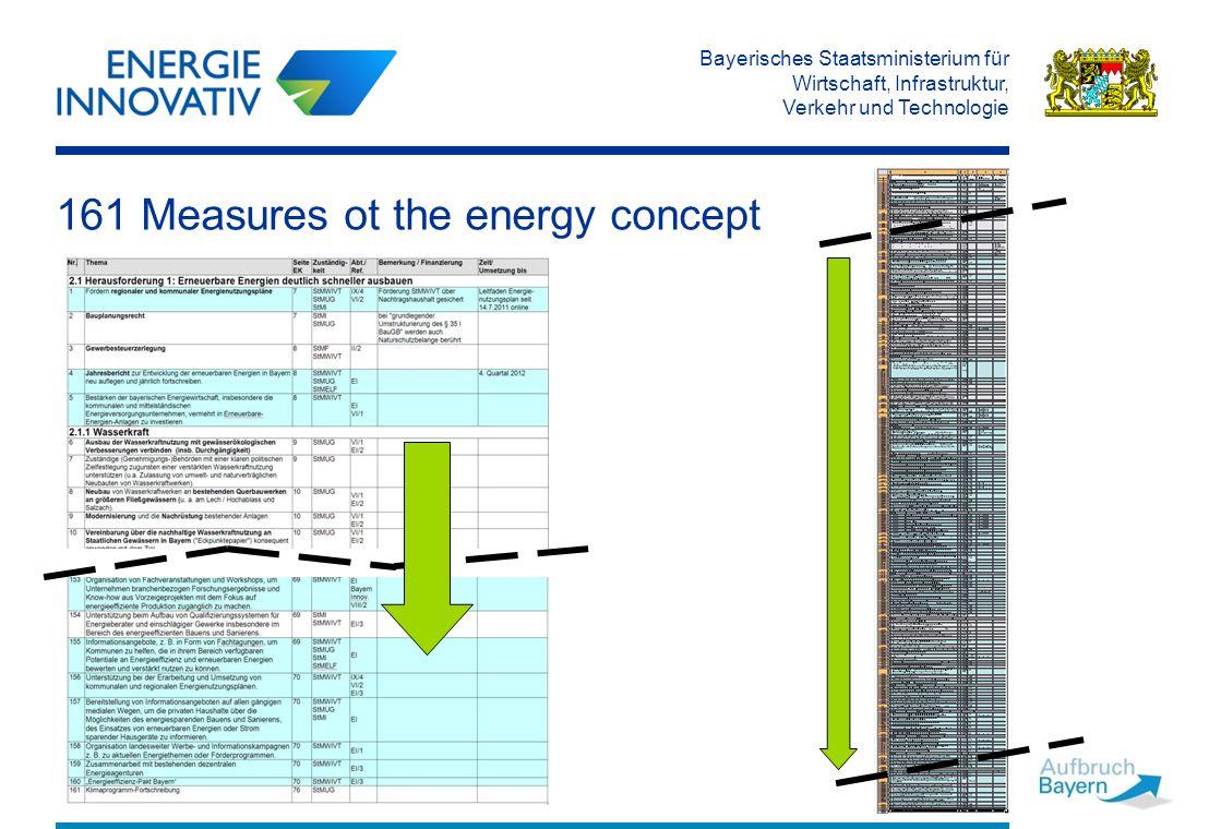 Bayerisches Staatsministerium für Wirtschaft, Infrastruktur, Verkehr und Technologie 161 Measures ot the energy concept