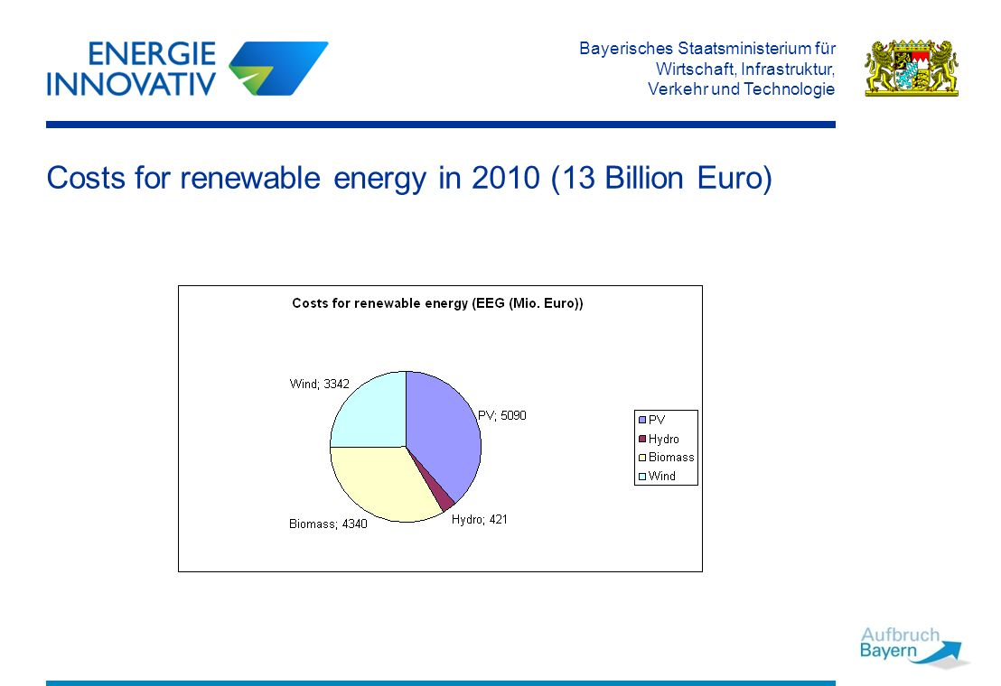 Bayerisches Staatsministerium für Wirtschaft, Infrastruktur, Verkehr und Technologie Costs for renewable energy in 2010 (13 Billion Euro)