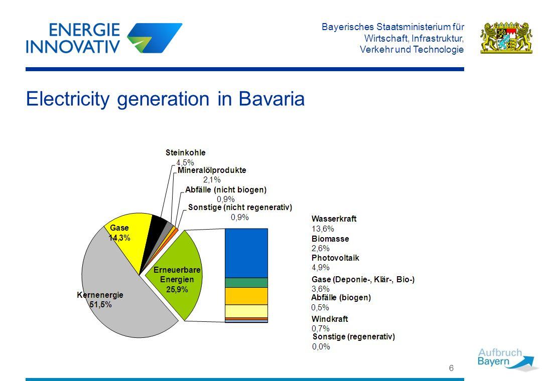 Bayerisches Staatsministerium für Wirtschaft, Infrastruktur, Verkehr und Technologie Electricity generation in Bavaria 6