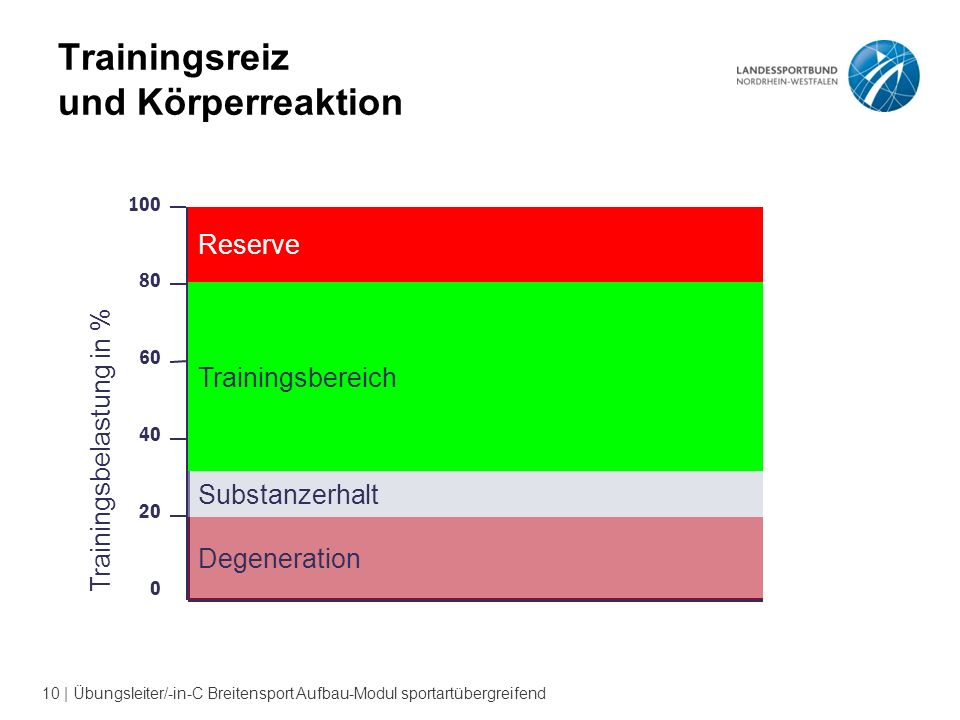 10 | Übungsleiter/-in-C Breitensport Aufbau-Modul sportartübergreifend Trainingsreiz und Körperreaktion 100 80 60 40 20 0 Trainingsbelastung in % Degeneration Substanzerhalt Trainingsbereich Reserve