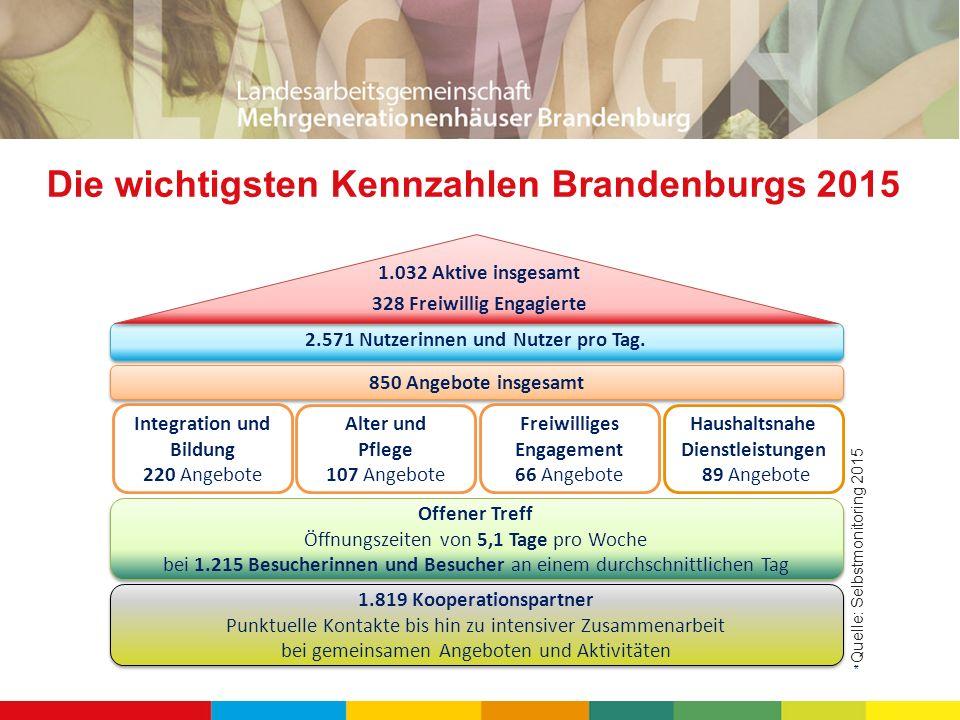 Die wichtigsten Kennzahlen Brandenburgs 2015 Offener Treff Öffnungszeiten von 5,1 Tage pro Woche bei 1.215 Besucherinnen und Besucher an einem durchschnittlichen Tag Offener Treff Öffnungszeiten von 5,1 Tage pro Woche bei 1.215 Besucherinnen und Besucher an einem durchschnittlichen Tag Integration und Bildung 220 Angebote Alter und Pflege 107 Angebote Freiwilliges Engagement 66 Angebote Haushaltsnahe Dienstleistungen 89 Angebote 2.571 Nutzerinnen und Nutzer pro Tag.