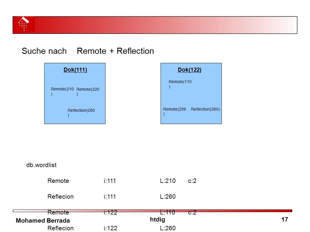 17htdig Mohamed Berrada Suche nach Remote + Reflection db.wordlist Remotei:111L:210c:2 Reflecioni:111L:260 Remotei:122L:110c:2 Reflecioni:122L:260 Dok(111) Remote(210 ) Remote(220 ) Reflection(260 ) Dok(122) Remote(110 ) Remote(259 ) Reflection(260)