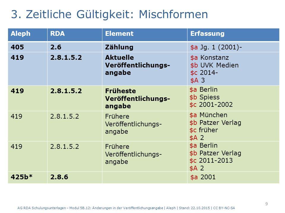 3. Zeitliche Gültigkeit: Mischformen AG RDA Schulungsunterlagen – Modul 5B.12: Änderungen in der Veröffentlichungsangabe | Aleph | Stand: 22.10.2015 |