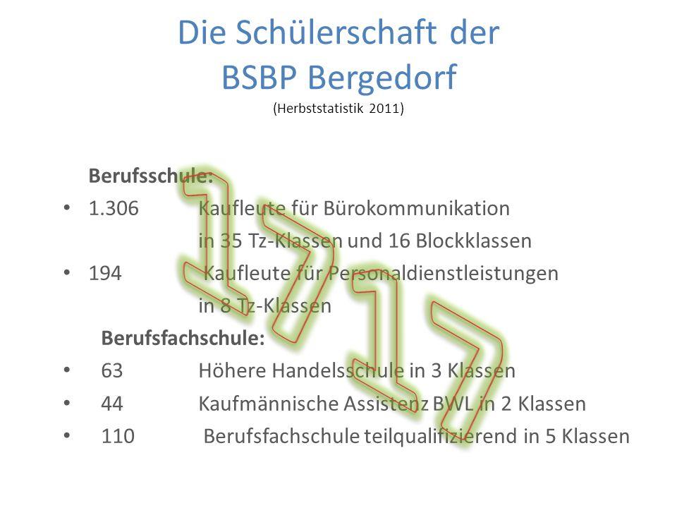 Die Schülerschaft der BSBP Bergedorf (Herbststatistik 2011) Berufsschule: 1.306Kaufleute für Bürokommunikation in 35 Tz-Klassen und 16 Blockklassen 19