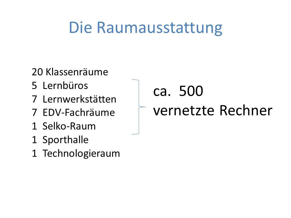 Die Raumausstattung 20 Klassenräume 5Lernbüros 7Lernwerkstätten 7EDV-Fachräume 1Selko-Raum 1Sporthalle 1 Technologieraum ca.