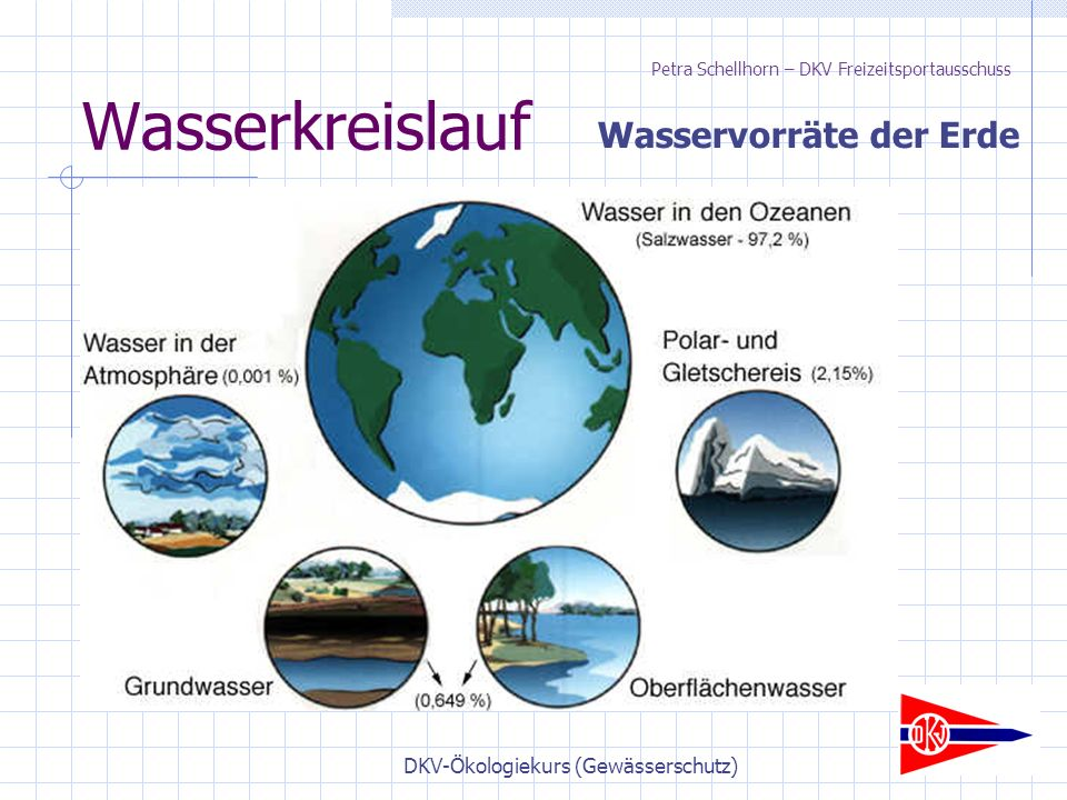 DKV-Ökologiekurs (Gewässerschutz) Wasserkreislauf Wasservorräte der Erde Petra Schellhorn – DKV Freizeitsportausschuss