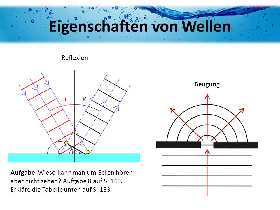 Eigenschaften von Wellen Reflexion Beugung Aufgabe: Wieso kann man um Ecken hören aber nicht sehen? Aufgabe 8 auf S. 140. Erkläre die Tabelle unten au