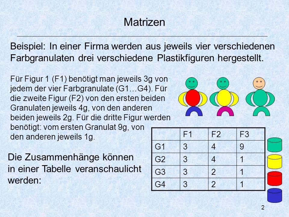 3 Begriff einer Matrix Oder mit mehreren linearen Gleichungen: 3·f 1 + 4·f 2 + 9·f 3 = g 1 3·f 1 + 4·f 2 + 1·f 3 = g 2 3·f 1 + 2·f 2 + 1·f 3 = g 3 3·f 1 + 2·f 2 + 1·f 3 = g 4 Wichtig ist die Position der jeweiligen Zahl: Zeile:welche Farbe wird gebraucht Spalte: für welche Figur wird der Stoff benutzt Abkürzende Schreibweise: nur die Position ist wichtig