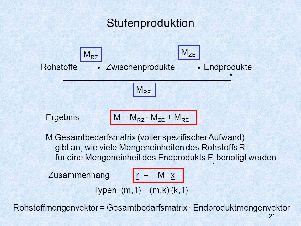 21 Stufenproduktion ZwischenprodukteEndprodukteRohstoffe M RZ M ZE M RE Ergebnis M Gesamtbedarfsmatrix (voller spezifischer Aufwand) gibt an, wie viele Mengeneinheiten des Rohstoffs R i für eine Mengeneinheit des Endprodukts E j benötigt werden M = M RZ · M ZE + M RE Zusammenhang r = M · x Rohstoffmengenvektor = Gesamtbedarfsmatrix · Endproduktmengenvektor Typen (m,1) (m,k) (k,1)