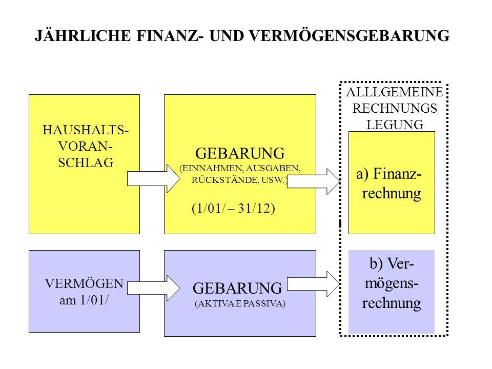 JÄHRLICHE FINANZ- UND VERMÖGENSGEBARUNG GEBARUNG (EINNAHMEN, AUSGABEN, RÜCKSTÄNDE, USW.) VERMÖGEN am 1/01/ HAUSHALTS- VORAN- SCHLAG GEBARUNG (AKTIVA E PASSIVA) ALLLGEMEINE RECHNUNGS LEGUNG (1/01/ – 31/12) a) Finanz- rechnung b) Ver- mögens- rechnung