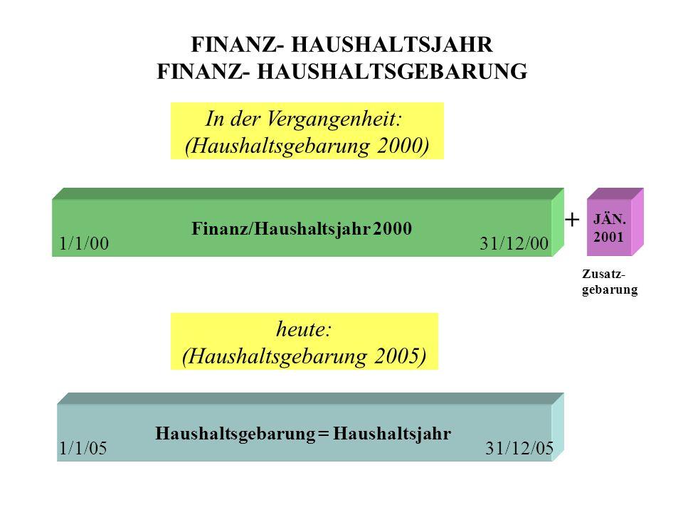 FINANZ- HAUSHALTSJAHR FINANZ- HAUSHALTSGEBARUNG Finanz/Haushaltsjahr 2000 Haushaltsgebarung = Haushaltsjahr JÄN.