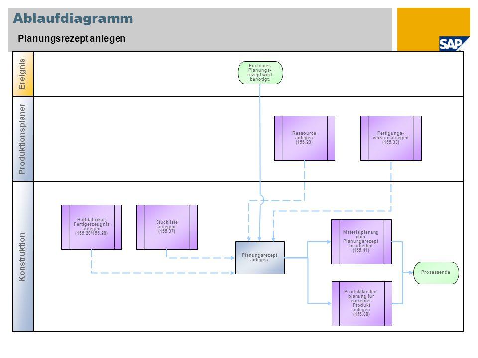 Ablaufdiagramm Planungsrezept anlegen Konstruktion Ereignis Produktionsplaner Halbfabrikat, Fertigerzeugnis anlegen (155.26/155.28) Planungsrezept anlegen Ein neues Planungs- rezept wird benötigt.