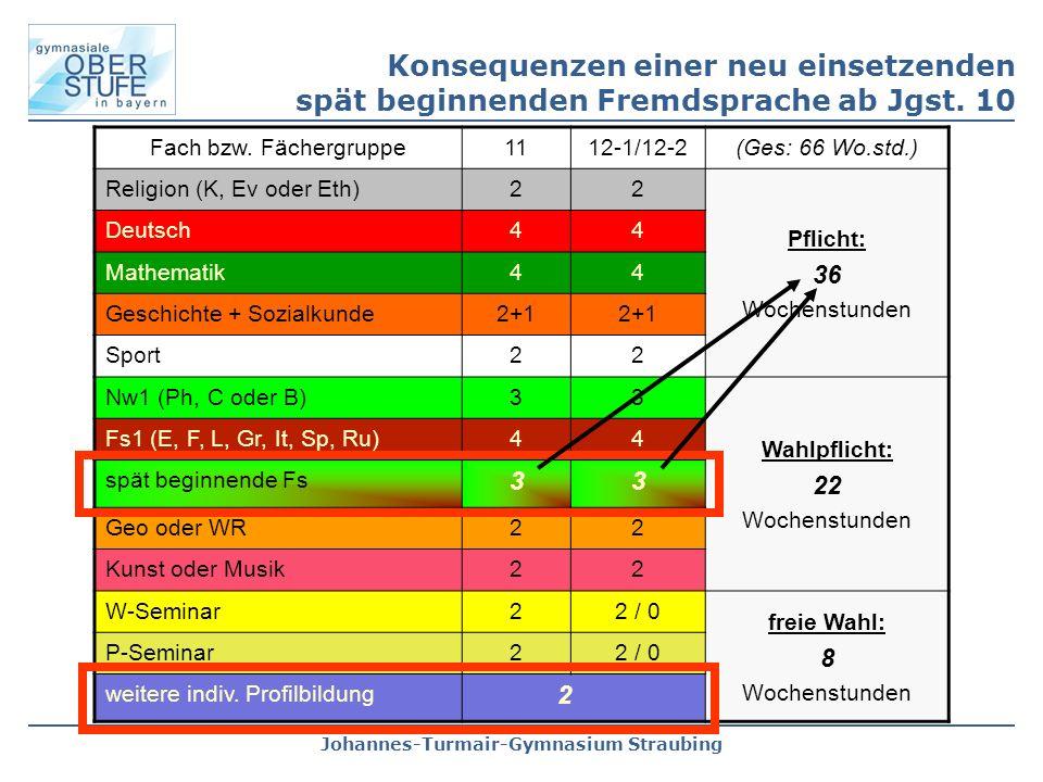 Johannes-Turmair-Gymnasium Straubing Fach bzw. Fächergruppe1112-1/12-2(Ges: 66 Wo.std.) Religion (K, Ev oder Eth)22 Pflicht: 36 Wochenstunden Deutsch4