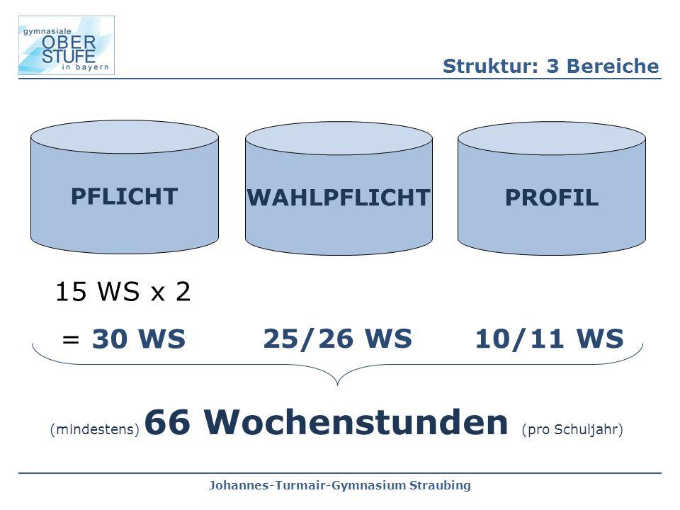 Johannes-Turmair-Gymnasium Straubing Struktur: 3 Bereiche PFLICHT WAHLPFLICHTPROFIL 15 WS x 2 = 30 WS 25/26 WS 10/11 WS (mindestens) 66 Wochenstunden