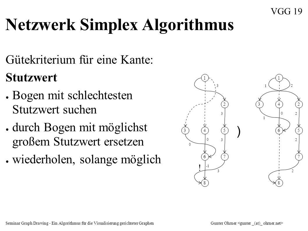 Seminar Graph Drawing - Ein Algorithmus für die Visualisierung gerichteter GraphenGunter Ohrner VGG 19 Netzwerk Simplex Algorithmus Gütekriterium für