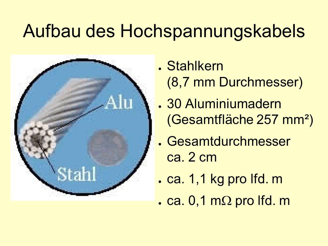 Aufbau des Hochspannungskabels ● Stahlkern (8,7 mm Durchmesser) ● 30 Aluminiumadern (Gesamtfläche 257 mm²) ● Gesamtdurchmesser ca. 2 cm ● ca. 1,1 kg p