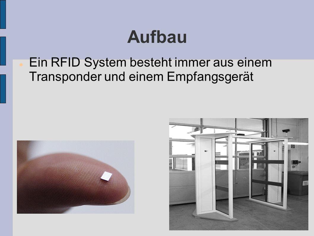 Aufbau Transponder  Auch RFID Tag genannt  wenige Millimeter klein  Besteht aus Chip und Antenne Erkennungsgerät -HF Interface -Steuerung