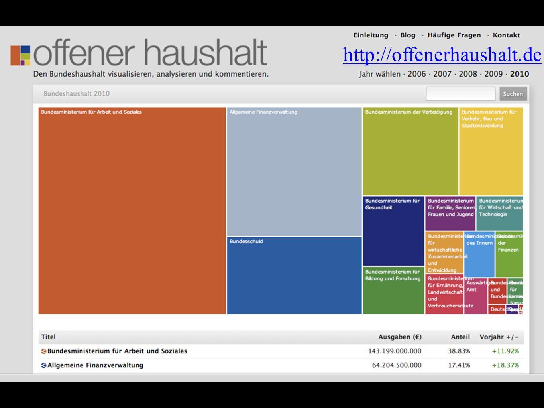 http://offenerhaushalt.de